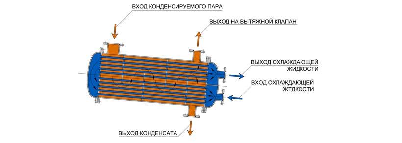Конденсатор кожухотрубный (кожухотрубчатый) типа КНВ Москва толщина теплообменника газового котла