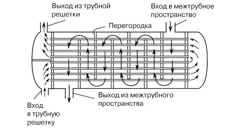 Теплообменник тнг 1200 Кожухотрубный конденсатор Alfa Laval CRS 20 Балашиха