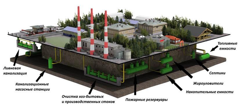 Устройство кольцевого дренажа резервуара канализационных очистных сооружений поверхностных и бытовых сточных вод на